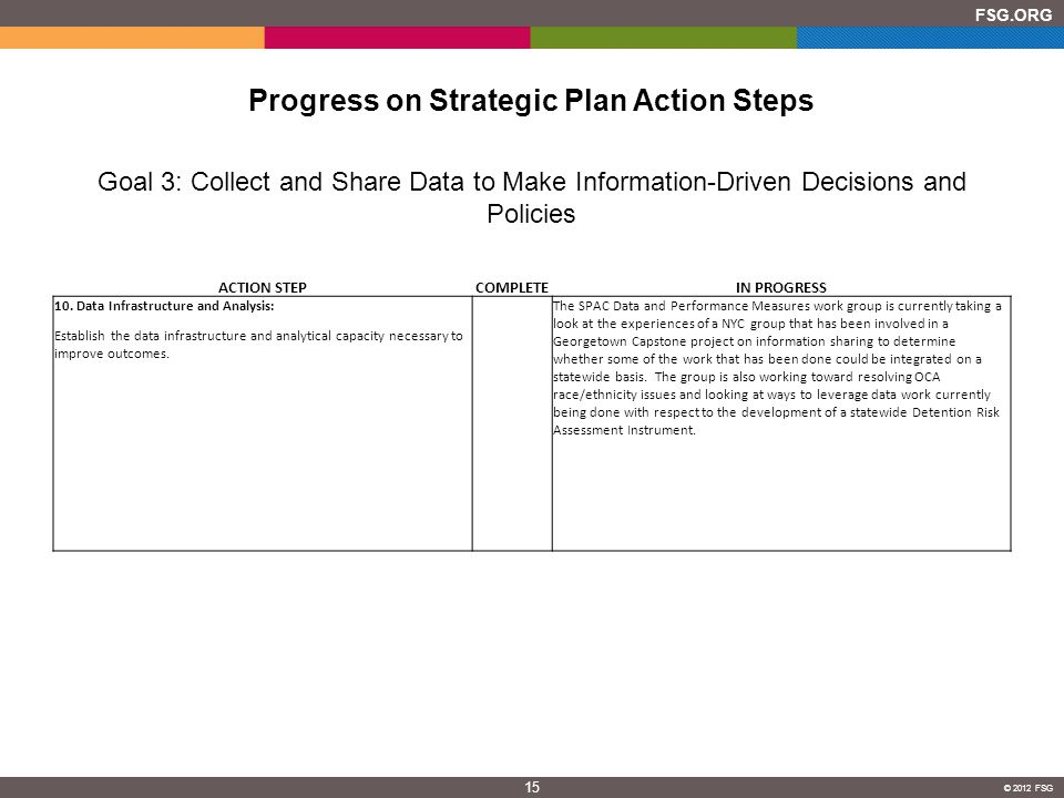 15 FSG.ORG © 2012 FSG Progress on Strategic Plan Action Steps Goal 3: Collect and Share Data to Make Information-Driven Decisions and Policies ACTION STEPCOMPLETEIN PROGRESS 10.