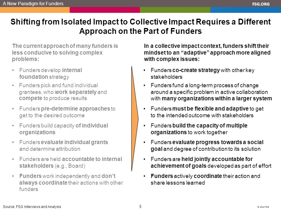 © 2012 FSG 5 FSG.ORG A New Paradigm for Funders Shifting from Isolated Impact to Collective Impact Requires a Different Approach on the Part of Funders Source: FSG Interviews and Analysis The current approach of many funders is less conducive to solving complex problems: Funders develop internal foundation strategy Funders pick and fund individual grantees, who work separately and compete to produce results Funders build capacity of individual organizations Funders evaluate individual grants and determine attribution Funders are held accountable to internal stakeholders (e.g., Board) In a collective impact context, funders shift their mindset to an adaptive approach more aligned with complex issues: Funders co-create strategy with other key stakeholders Funders evaluate progress towards a social goal and degree of contribution to its solution Funders build the capacity of multiple organizations to work together Funders fund a long-term process of change around a specific problem in active collaboration with many organizations within a larger system Funders are held jointly accountable for achievement of goals developed as part of effort Funders pre-determine approaches to get to the desired outcome Funders must be flexible and adaptive to get to the intended outcome with stakeholders Funders work independently and don't always coordinate their actions with other funders Funders actively coordinate their action and share lessons learned
