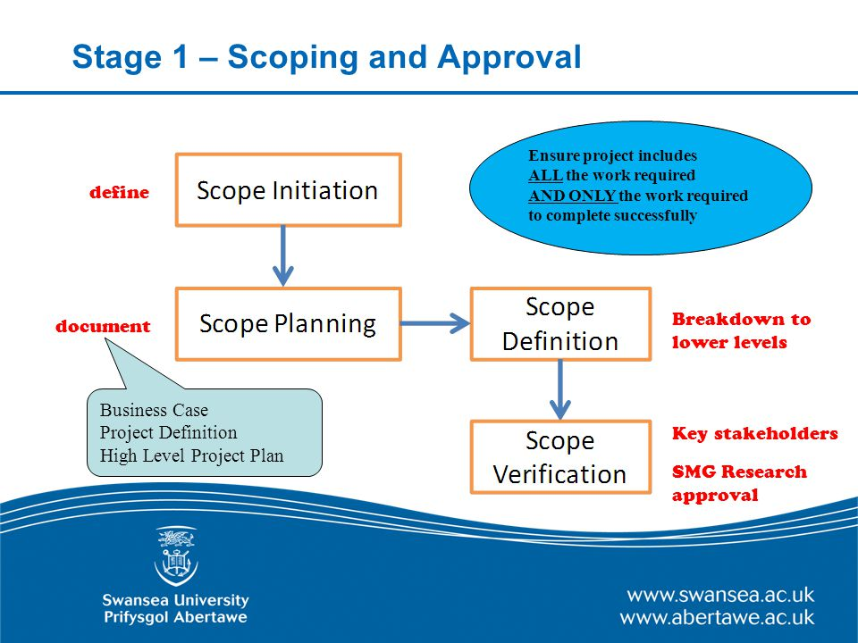 Stage 1 – Scoping and Approval define Key stakeholders Breakdown to lower levels document SMG Research approval Ensure project includes ALL the work required AND ONLY the work required to complete successfully Business Case Project Definition High Level Project Plan