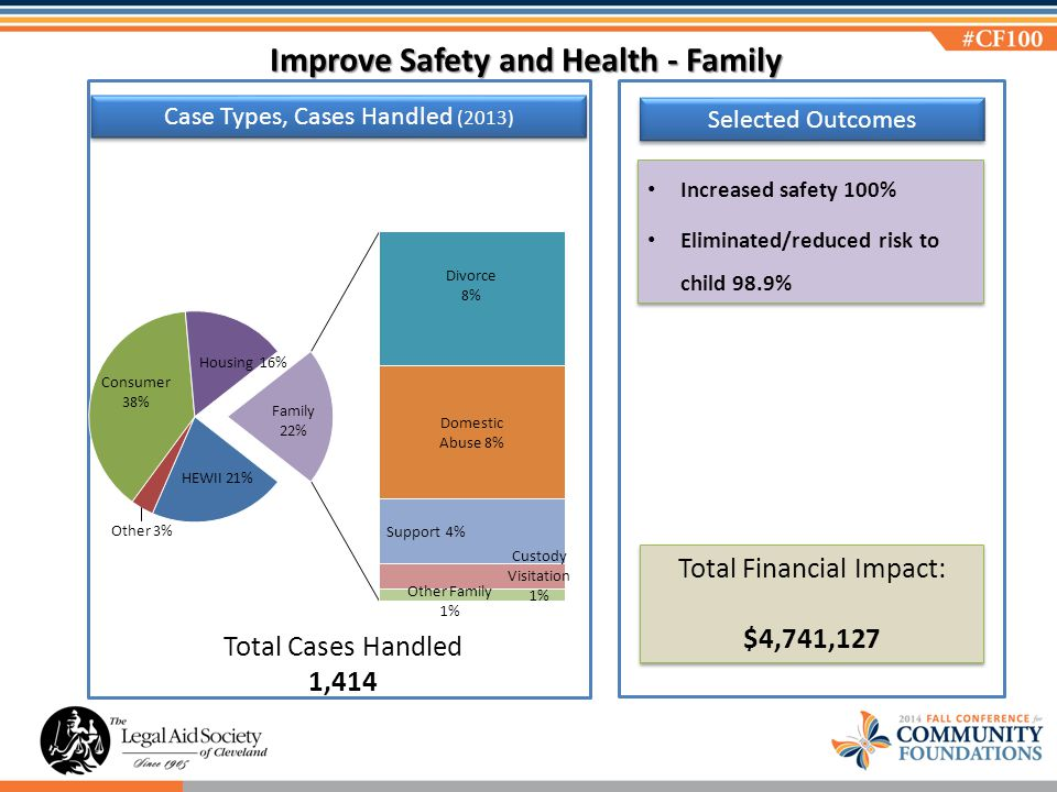 Selected Outcomes Increased safety 100% Eliminated/reduced risk to child 98.9% Increased safety 100% Eliminated/reduced risk to child 98.9% Total Financial Impact: $4,741,127 Total Financial Impact: $4,741,127 Total Cases Handled 1,414 Case Types, Cases Handled (2013) Improve Safety and Health - Family