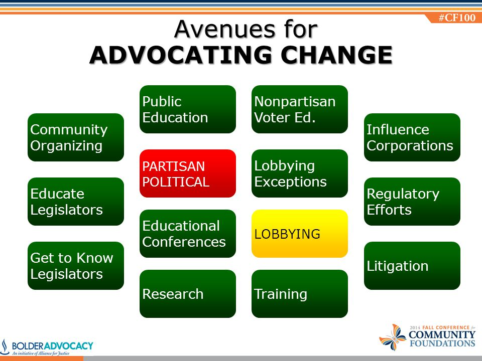 Community Organizing Public Education Educate Legislators Nonpartisan Voter Ed.