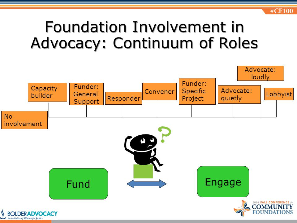 Foundation Involvement in Advocacy: Continuum of Roles Fund Engage No involvement Capacity builder Funder: General Support Funder: Specific Project Convener Advocate: quietly Advocate: loudly Lobbyist Responder