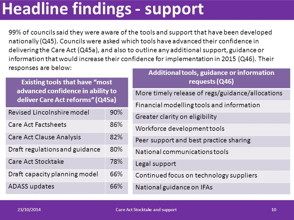 Headline findings - support 23/10/2014Care Act Stocktake and support10 99% of councils said they were aware of the tools and support that have been developed nationally (Q45).