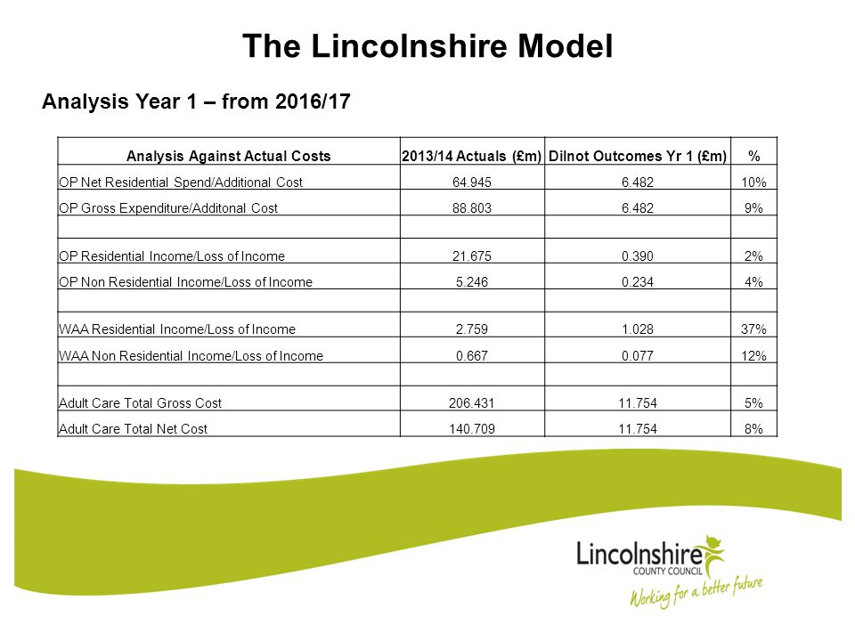The Lincolnshire Model Analysis Year 10 – 2025/26 Analysis Against Actual Costs 2013/14 Actuals (£m) Dilnot Outcomes Yr 10 (£m)% OP Net Residential Spend/Additional Cost64.94517.38227% OP Gross Expenditure/Additonal Cost88.80317.38220% OP Residential Income/Loss of Income21.6750.1461% OP Non Residential Income/Loss of Income5.2460.0741% WAA Residential Income/Loss of Income2.7590.53920% WAA Non Residential Income/Loss of Income0.6670.0274% Adult Care Total Gross Cost206.43120.61710% Adult Care Total Net Cost140.70920.61715%