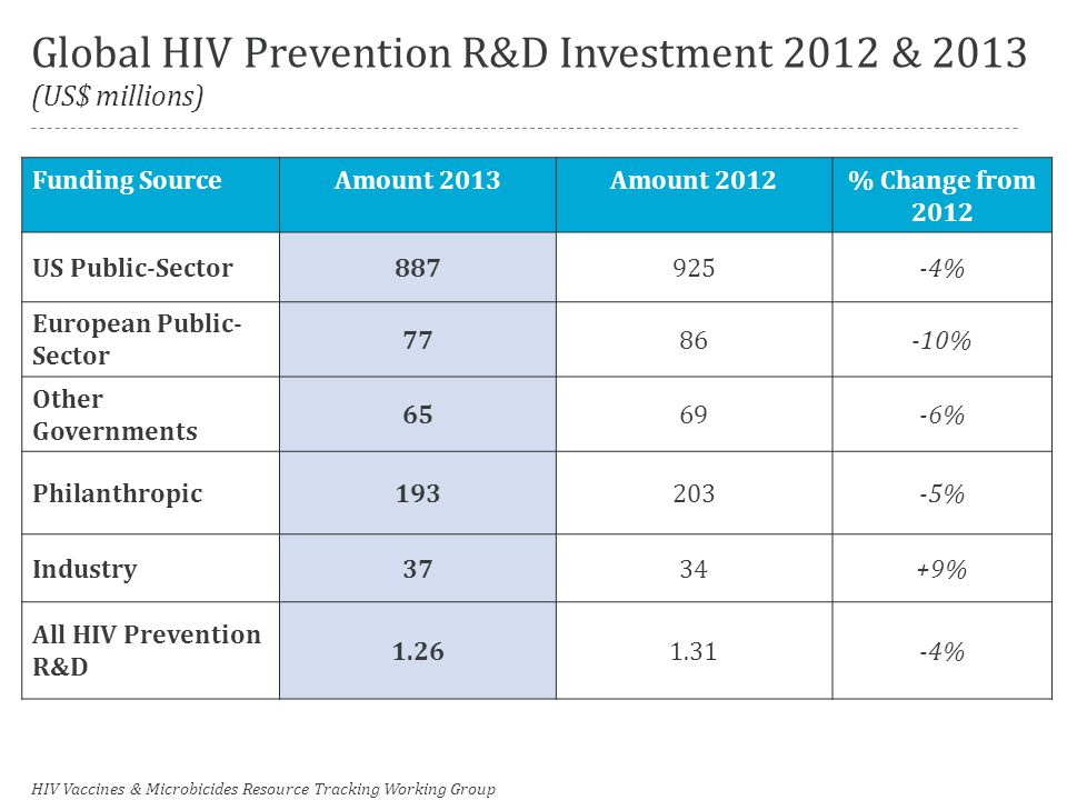 Global HIV Prevention R&D Investment 2012 & 2013 (US$ millions) Funding SourceAmount 2013Amount 2012% Change from 2012 US Public-Sector887925-4% European Public- Sector 7786-10% Other Governments 6569-6% Philanthropic193203-5% Industry3734+9% All HIV Prevention R&D 1.261.31-4% HIV Vaccines & Microbicides Resource Tracking Working Group