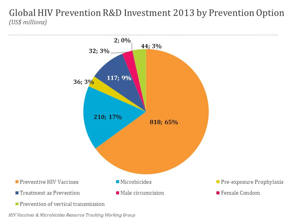 Global HIV Prevention R&D Investment 2013 by Prevention Option (US$ millions) HIV Vaccines & Microbicides Resource Tracking Working Group