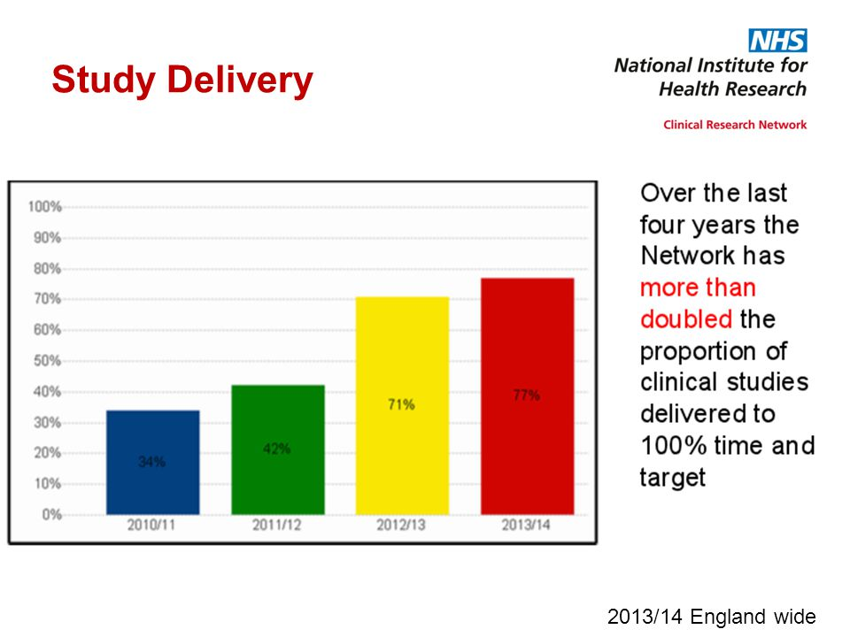 Study Delivery 2013/14 England wide