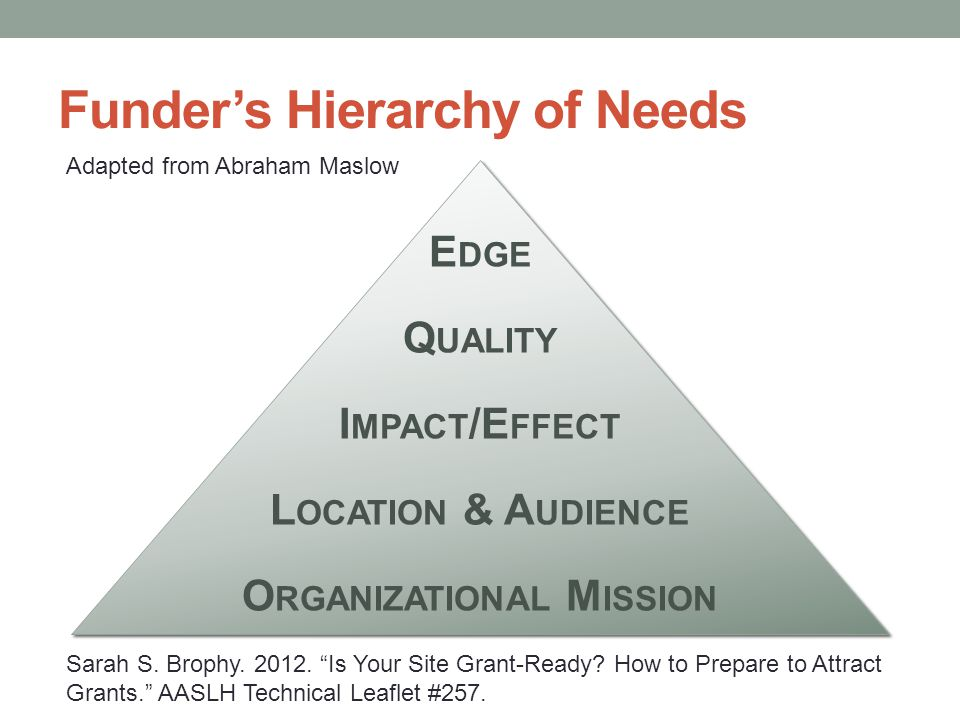 Funder's Hierarchy of Needs E DGE Q UALITY I MPACT /E FFECT L OCATION & A UDIENCE O RGANIZATIONAL M ISSION Adapted from Abraham Maslow Sarah S.