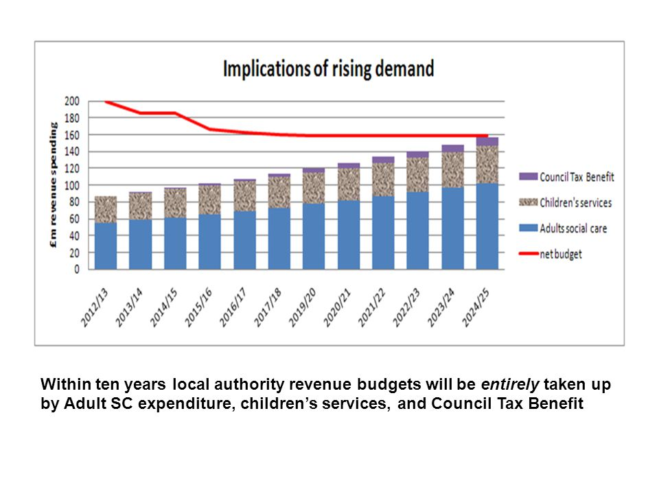 Within ten years local authority revenue budgets will be entirely taken up by Adult SC expenditure, children's services, and Council Tax Benefit
