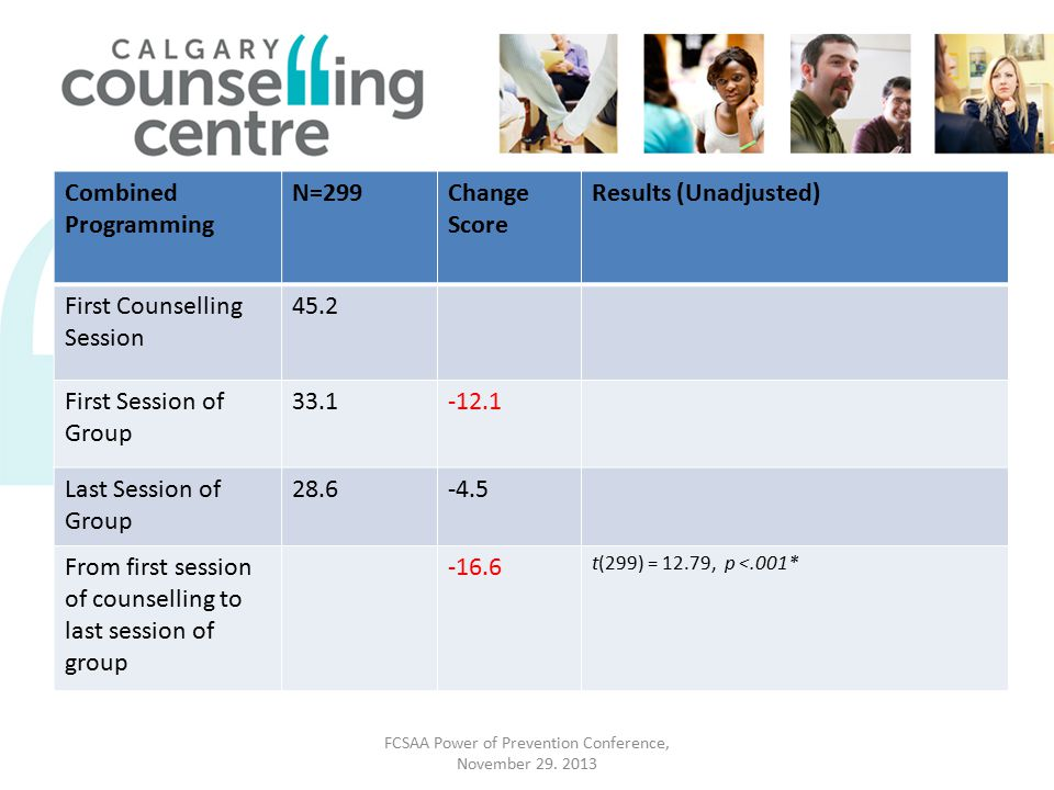 Combined Programming N=299Change Score Results (Unadjusted) First Counselling Session 45.2 First Session of Group 33.1-12.1 Last Session of Group 28.6-4.5 From first session of counselling to last session of group -16.6 t(299) = 12.79, p <.001* FCSAA Power of Prevention Conference, November 29.