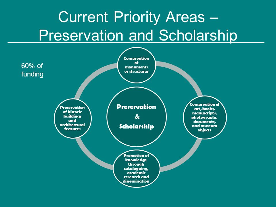 Current Priority Areas – Preservation and Scholarship Preservation & Scholarship Conservation of monuments or structures Conservation of art, books, manuscripts, photographs, documents, and museum objects Promotion of knowledge through cataloguing, academic research and dissemination Preservation of historic buildings and architectural features 60% of funding