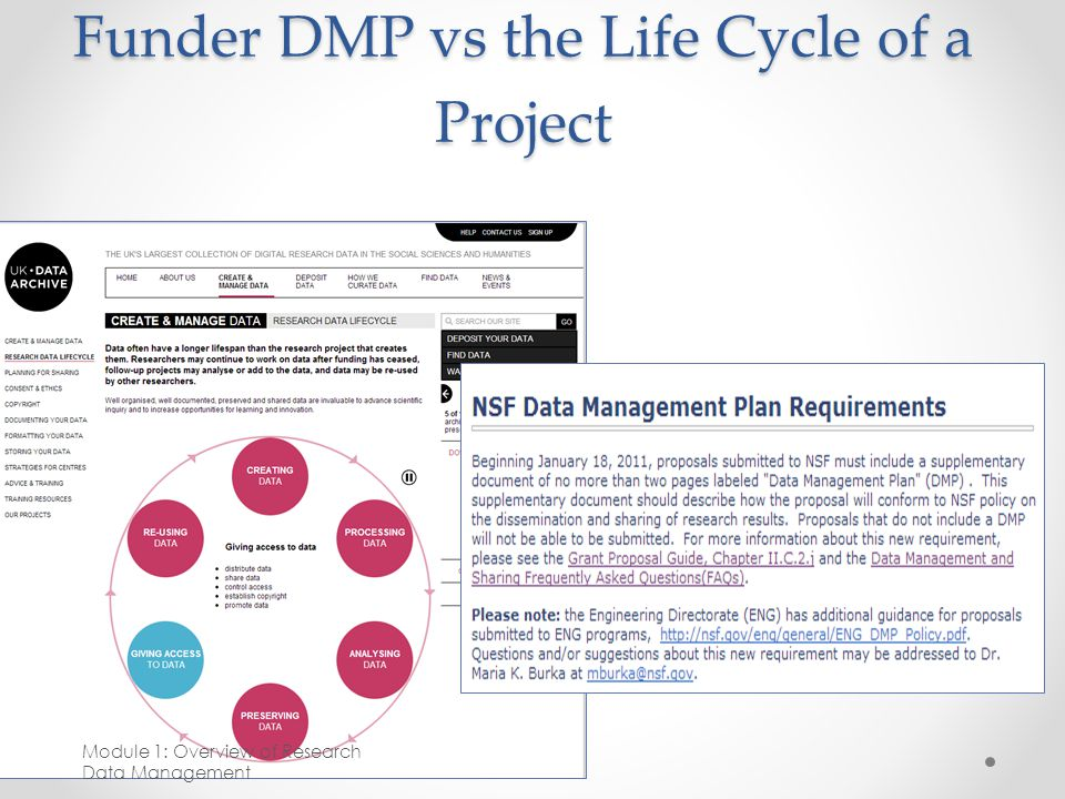 Funder DMP vs the Life Cycle of a Project Module 1: Overview of Research Data Management