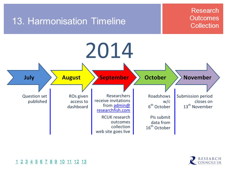 13. Harmonisation Timeline Research Outcomes Collection 11 2 3 4 5 6 7 8 9 10 11 12 132345678910111213