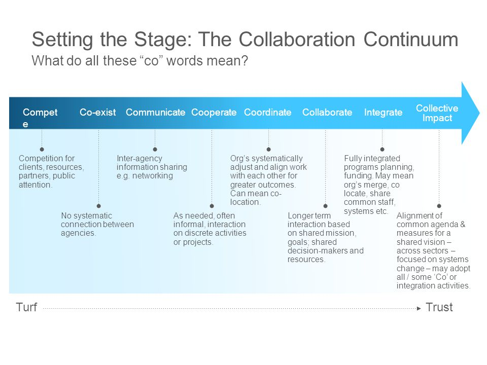 Setting the Stage: The Collaboration Continuum Compet e Co-existCommunicateCooperateCoordinateCollaborateIntegrate Competition for clients, resources,