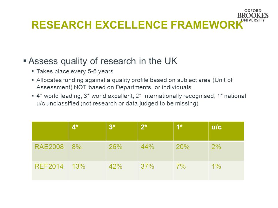 RESEARCH EXCELLENCE FRAMEWORK  Assess quality of research in the UK  Takes place every 5-6 years  Allocates funding against a quality profile based