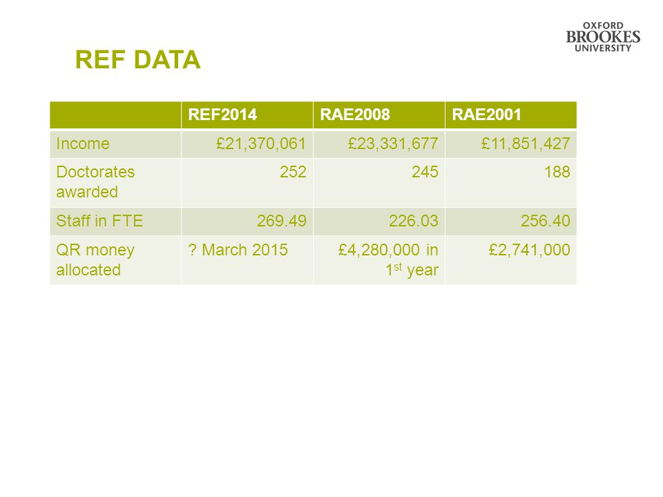 REF DATA REF2014RAE2008RAE2001 Income £21,370,061 £23,331,677£11,851,427 Doctorates awarded 252 245188 Staff in FTE 269.49 226.03256.40 QR money alloc