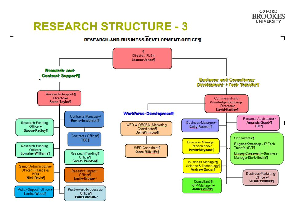 RESEARCH STRUCTURE - 3