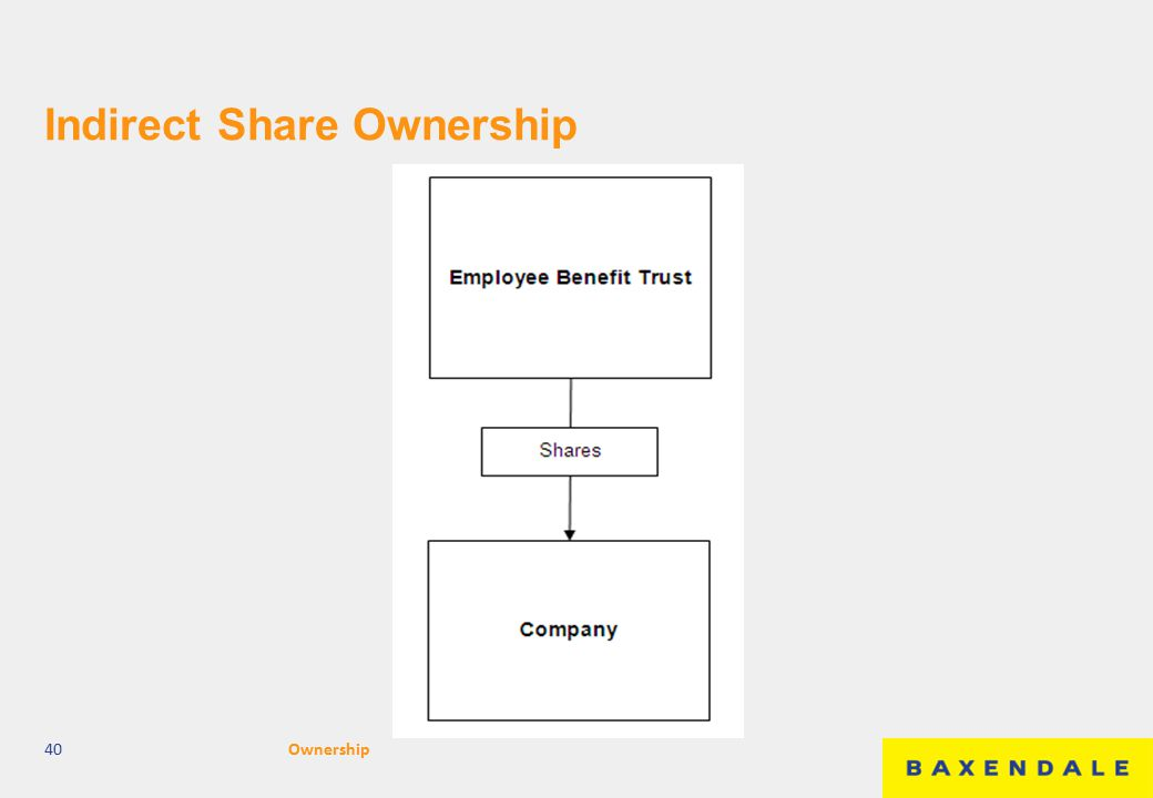 Indirect Share Ownership 40Ownership