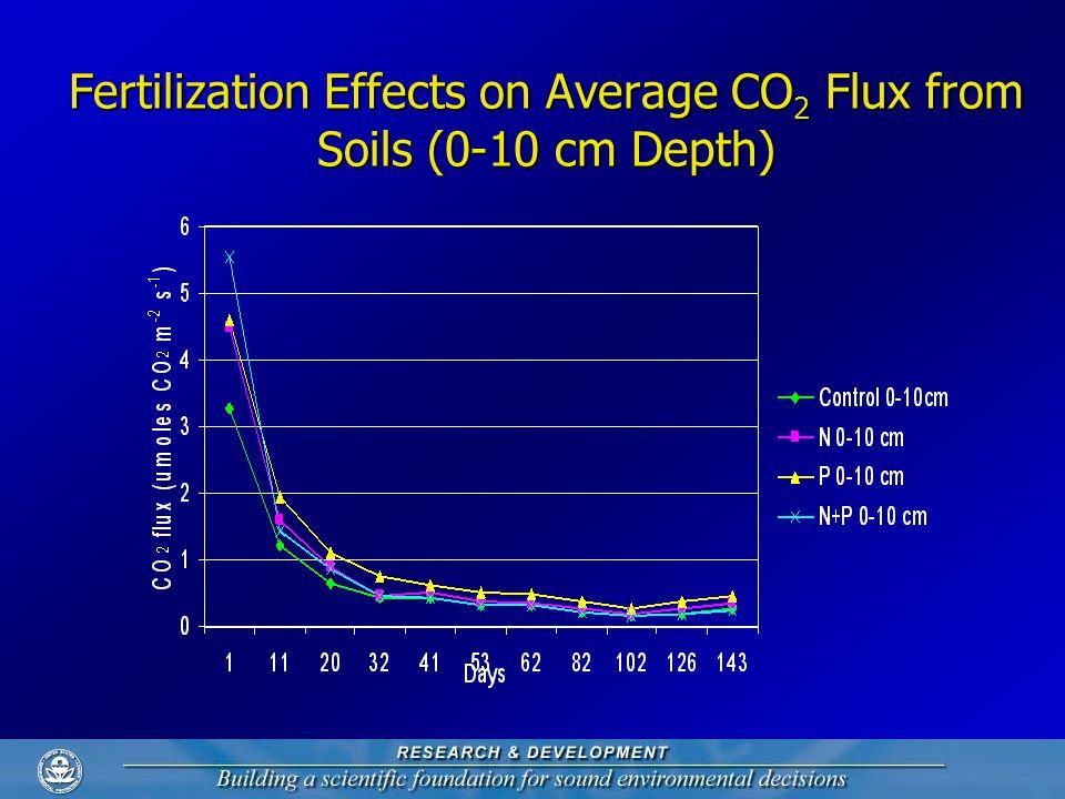 Fertilization Effects on Average CO 2 Flux from Soils (0-10 cm Depth)