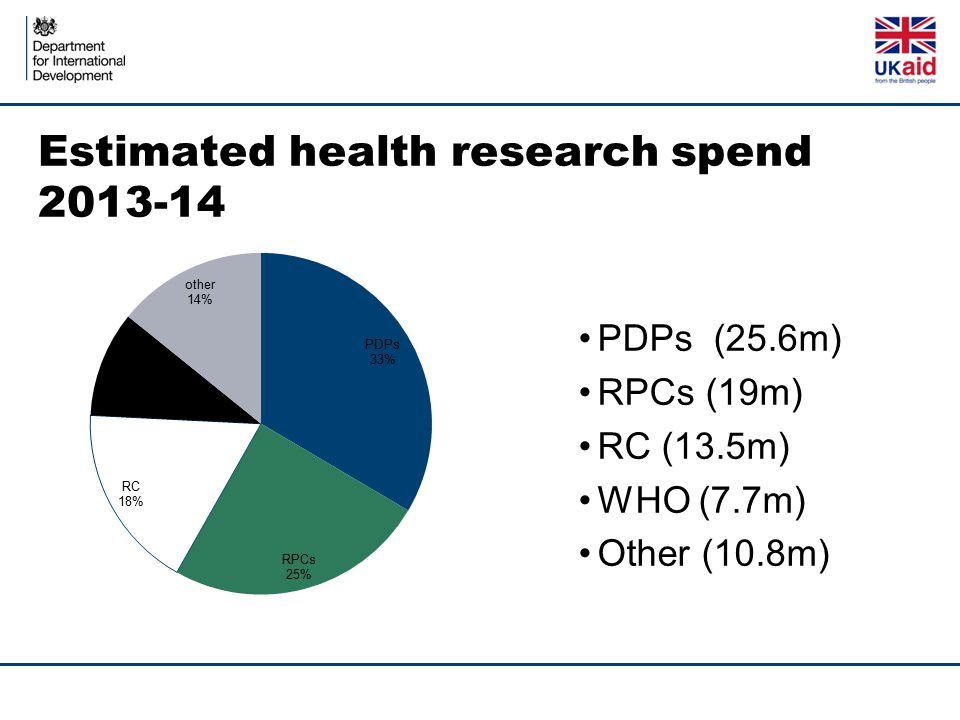Estimated health research spend 2013-14 PDPs (25.6m) RPCs (19m) RC (13.5m) WHO (7.7m) Other (10.8m)