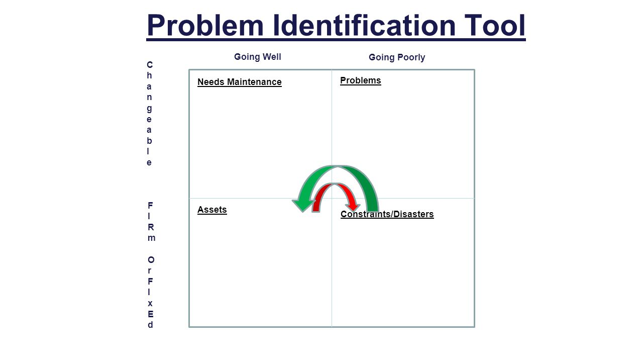 Problem Identification Tool ChangeableChangeable Going Well Going Poorly FIRmOrFIxEdFIRmOrFIxEd Assets Needs Maintenance Constraints/Disasters Problems