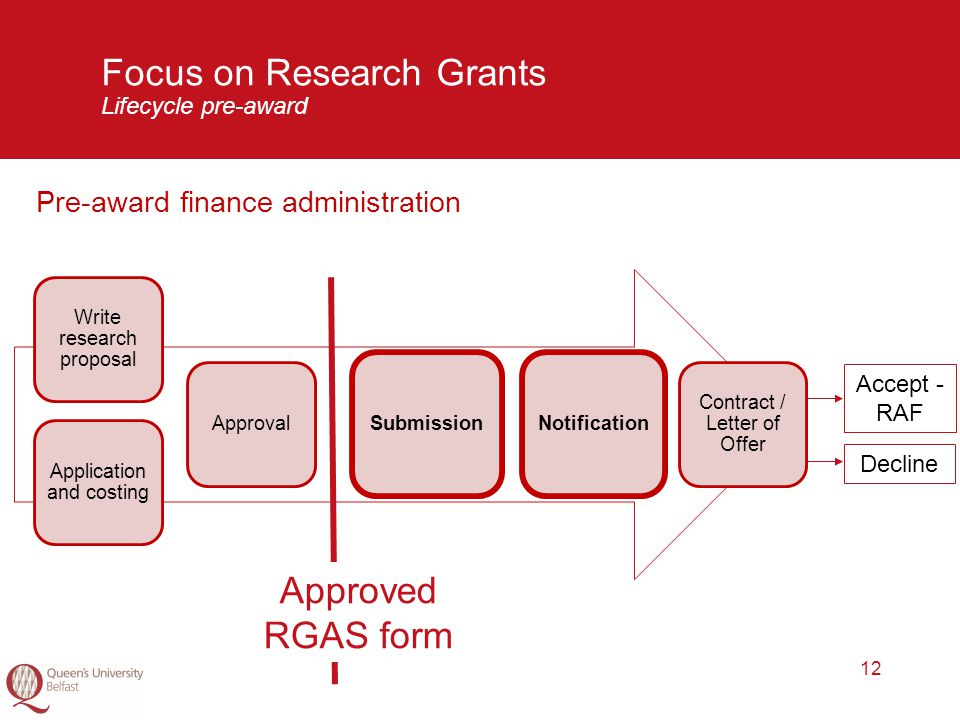 12 Focus on Research Grants Lifecycle pre-award Pre-award finance administration Application and costing Write research proposal Approval SubmissionNotification Contract / Letter of Offer Approved RGAS form Accept - RAF Decline