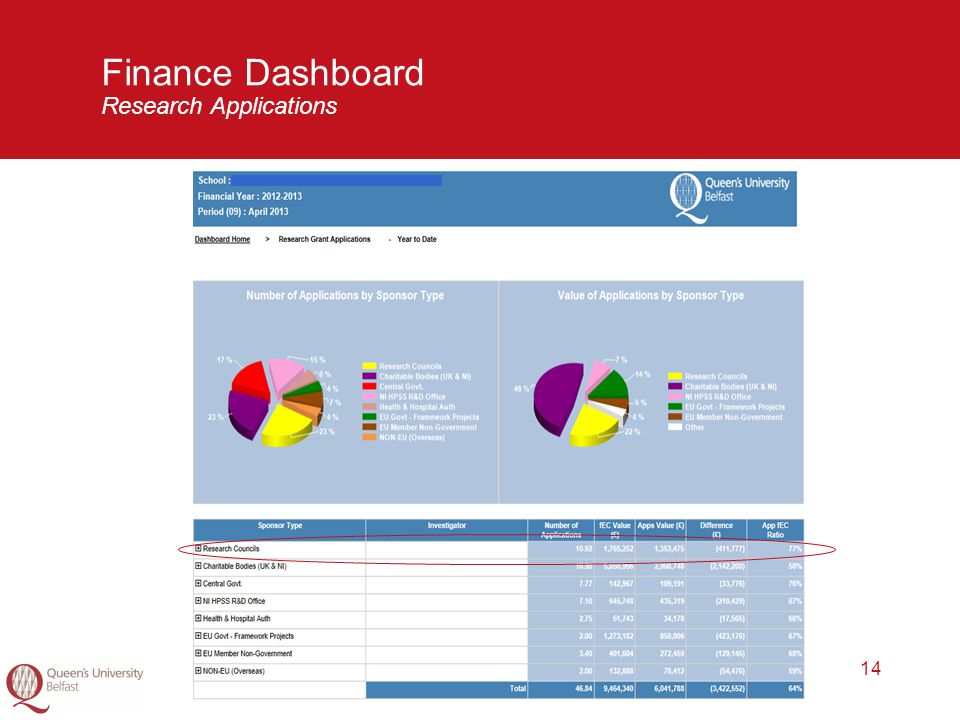 14 Finance Dashboard Research Applications
