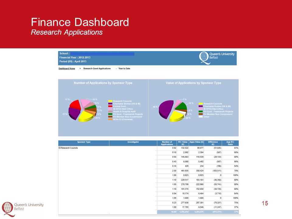 15 Finance Dashboard Research Applications