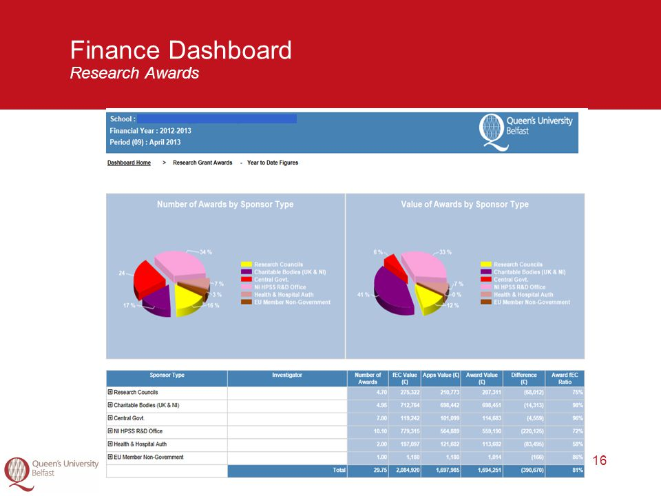 16 Finance Dashboard Research Awards