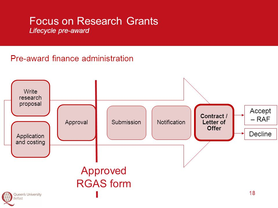 18 Focus on Research Grants Lifecycle pre-award Pre-award finance administration Application and costing Write research proposal Approval SubmissionNotification Contract / Letter of Offer Approved RGAS form Accept – RAF Decline