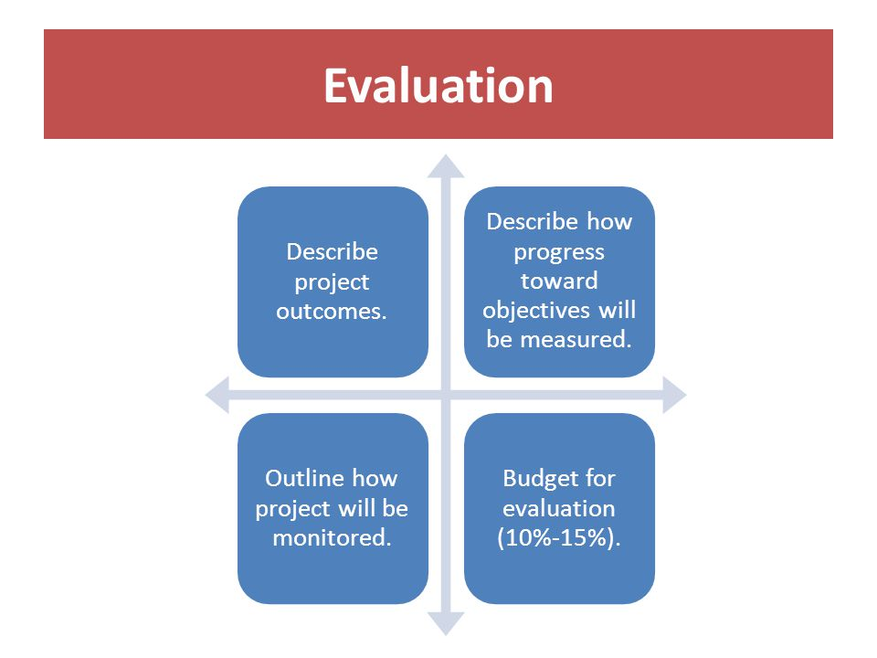 Evaluation Describe project outcomes. Describe how progress toward objectives will be measured.