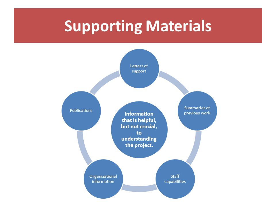 Supporting Materials Information that is helpful, but not crucial, to understanding the project.