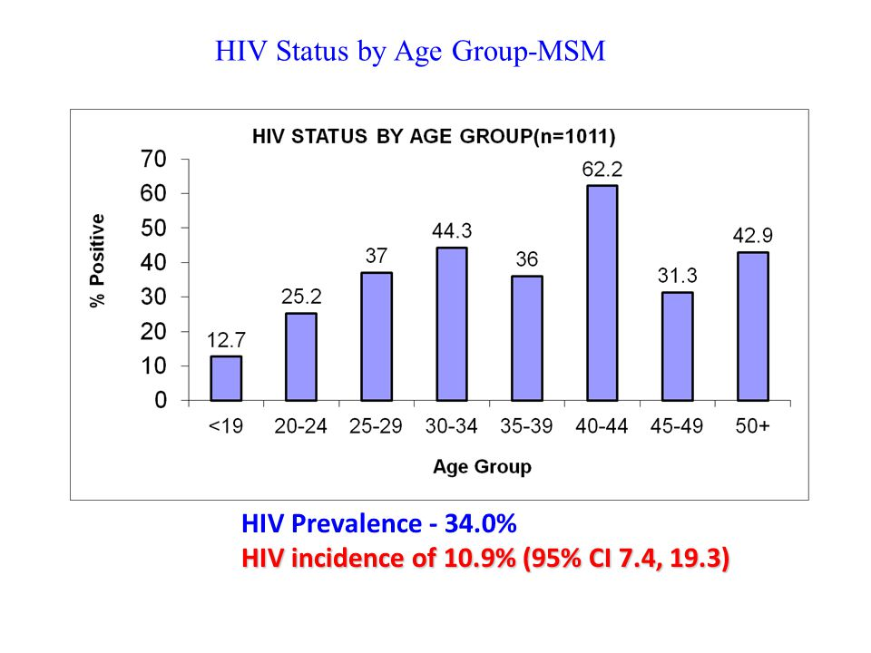 HIV Status by Age Group-MSM HIV Prevalence - 34.0% HIV incidence of 10.9% (95% CI 7.4, 19.3)