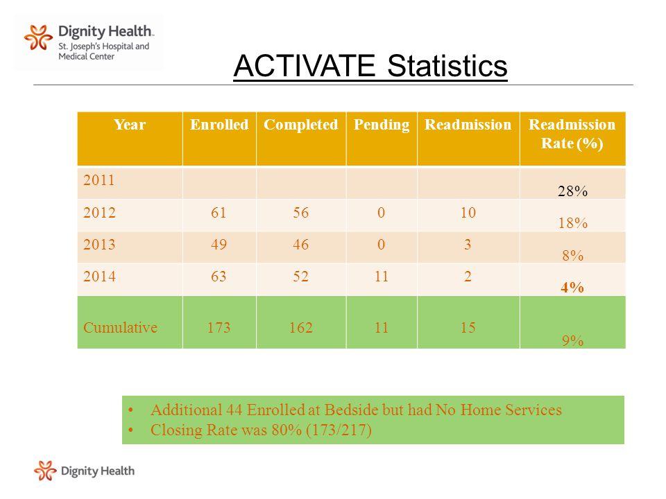 ACTIVATE Statistics YearEnrolledCompletedPendingReadmissionReadmission Rate (%) 2011 28% 20126156010 18% 2013494603 8% 20146352112 4% Cumulative173162
