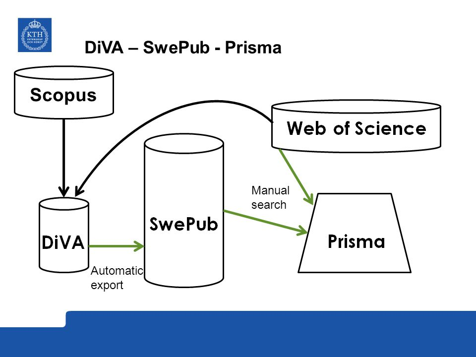 DiVA – SwePub - Prisma Automatic export Manual search Scopus