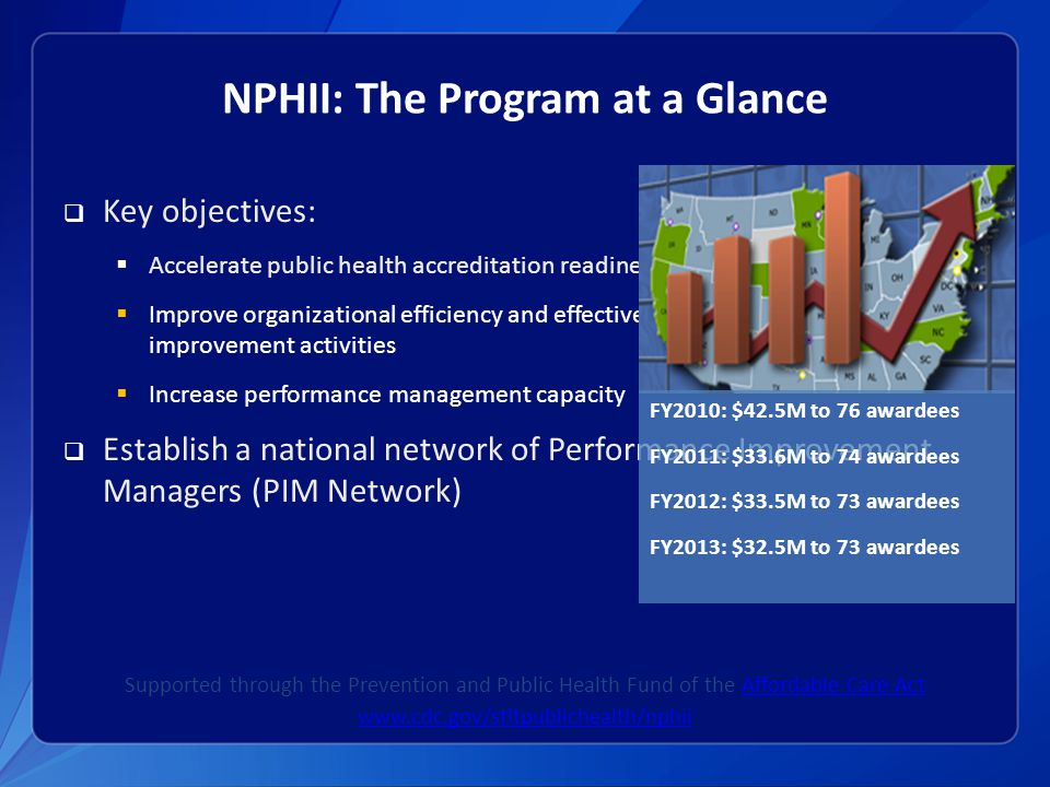 NPHII: The Program at a Glance  Key objectives:  Accelerate public health accreditation readiness  Improve organizational efficiency and effectiveness through quality improvement activities  Increase performance management capacity  Establish a national network of Performance Improvement Managers (PIM Network) Supported through the Prevention and Public Health Fund of the Affordable Care ActAffordable Care Act www.cdc.gov/stltpublichealth/nphii FY2010: $42.5M to 76 awardees FY2011: $33.6M to 74 awardees FY2012: $33.5M to 73 awardees FY2013: $32.5M to 73 awardees