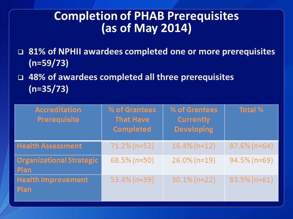 Completion of PHAB Prerequisites (as of May 2014)  81% of NPHII awardees completed one or more prerequisites (n=59/73)  48% of awardees completed all three prerequisites (n=35/73) Accreditation Prerequisite % of Grantees That Have Completed % of Grantees Currently Developing Total % Health Assessment71.2% (n=52)16.4% (n=12)87.6% (n=64) Organizational Strategic Plan 68.5% (n=50)26.0% (n=19)94.5% (n=69) Health Improvement Plan 53.4% (n=39)30.1% (n=22)83.5% (n=61)