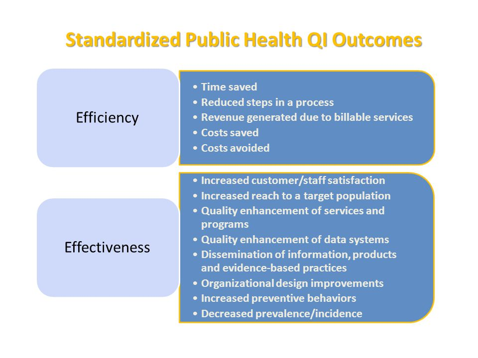 Standardized Public Health QI Outcomes Time saved Reduced steps in a process Revenue generated due to billable services Costs saved Costs avoided Effi