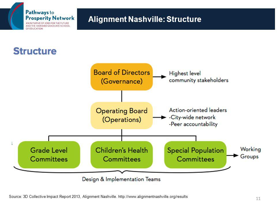 Alignment Nashville: Structure 11 Source: 3D Collective Impact Report 2013, Alignment Nashville.