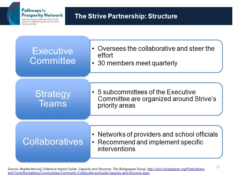 The Strive Partnership: Structure 17 Oversees the collaborative and steer the effort 30 members meet quarterly Executive Committee 5 subcommittees of the Executive Committee are organized around Strive's priority areas Strategy Teams Networks of providers and school officials Recommend and implement specific interventions Collaboratives Source: Needle-Moving Collective Impact Guide: Capacity and Structure, The Bridgespan Group.