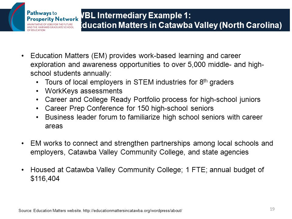 WBL Intermediary Example 1: Education Matters in Catawba Valley (North Carolina) 19 Education Matters (EM) provides work-based learning and career exploration and awareness opportunities to over 5,000 middle- and high- school students annually: Tours of local employers in STEM industries for 8 th graders WorkKeys assessments Career and College Ready Portfolio process for high-school juniors Career Prep Conference for 150 high-school seniors Business leader forum to familiarize high school seniors with career areas EM works to connect and strengthen partnerships among local schools and employers, Catawba Valley Community College, and state agencies Housed at Catawba Valley Community College; 1 FTE; annual budget of $116,404 Source: Education Matters website.