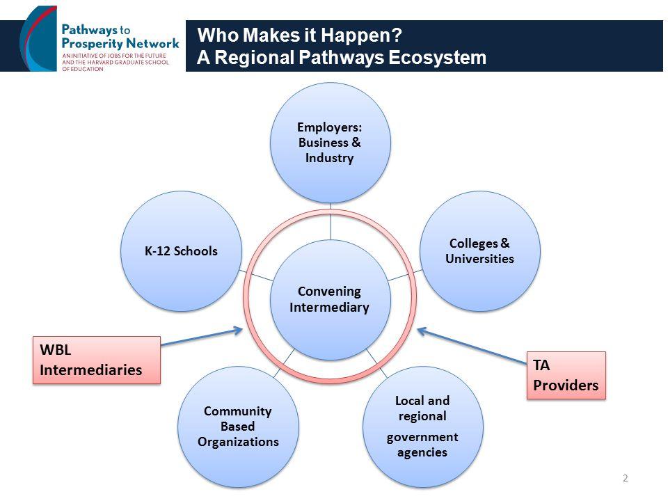 Keys to Building a Regional Ecosystem Convening intermediary Work-based learning intermediary Necessary glue in a Pathways region 3