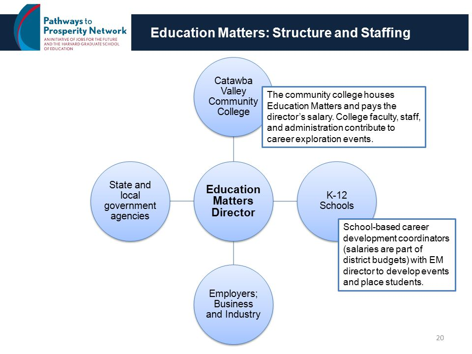 Education Matters: Structure and Staffing 20 Education Matters Director Catawba Valley Community College K-12 Schools Employers; Business and Industry State and local government agencies The community college houses Education Matters and pays the director's salary.