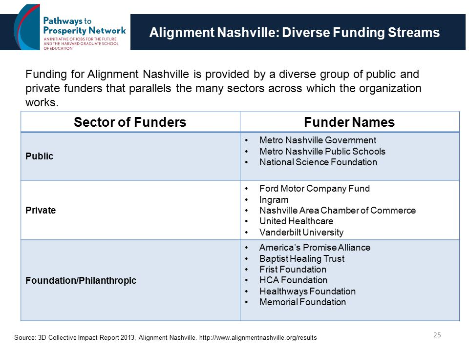 Alignment Nashville: Diverse Funding Streams 25 Funding for Alignment Nashville is provided by a diverse group of public and private funders that parallels the many sectors across which the organization works.