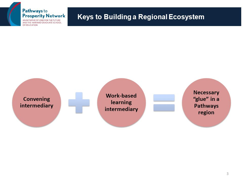 Keys to Building a Regional Ecosystem Convening intermediary Work-based learning intermediary Necessary glue in a Pathways region 3