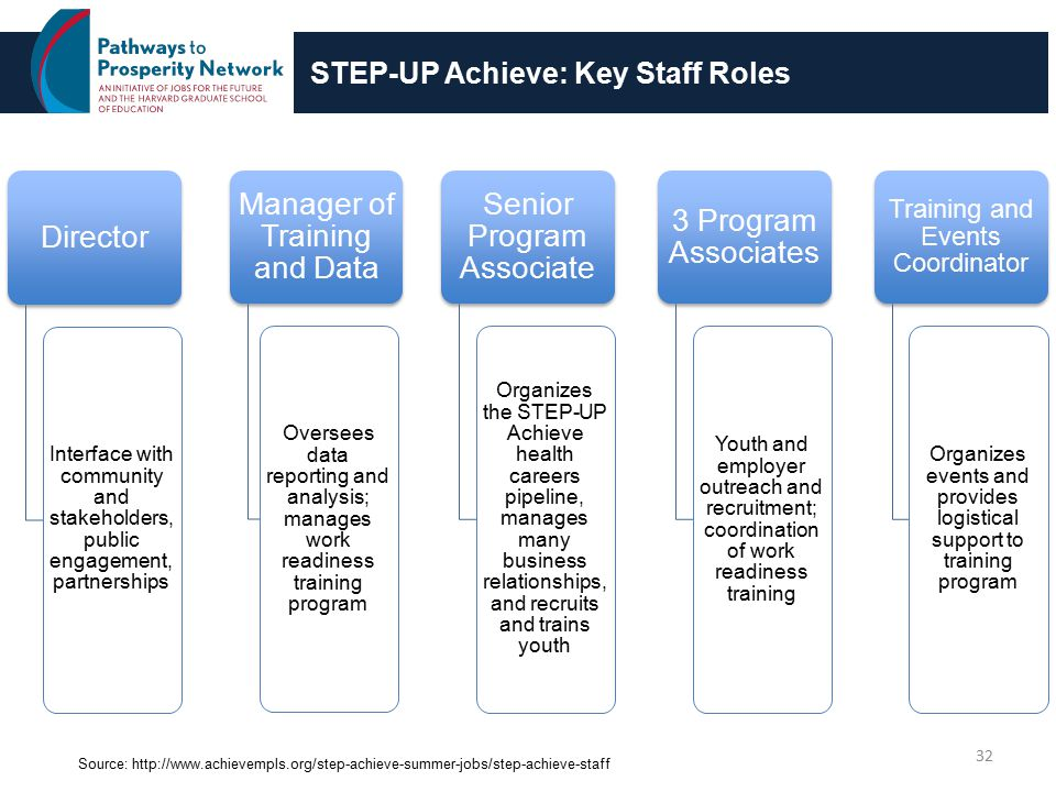 STEP-UP Achieve: Key Staff Roles 32 Director Interface with community and stakeholders, public engagement, partnerships Manager of Training and Data Oversees data reporting and analysis; manages work readiness training program Senior Program Associate Organizes the STEP-UP Achieve health careers pipeline, manages many business relationships, and recruits and trains youth 3 Program Associates Youth and employer outreach and recruitment; coordination of work readiness training Training and Events Coordinator Organizes events and provides logistical support to training program Source: http://www.achievempls.org/step-achieve-summer-jobs/step-achieve-staff