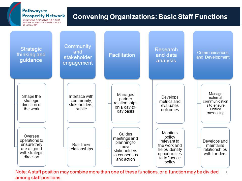 Convening Organizations: Basic Staff Functions 5 Strategic thinking and guidance Shape the strategic direction of the work Oversee operations to ensure they are aligned with strategic direction Community and stakeholder engagement Interface with community, stakeholders, public Build new relationships Facilitation Manages partner relationships on a day-to- day basis Guides meetings and planning to move stakeholders to consensus and action Research and data analysis Develops metrics and evaluates outcomes Monitors policy relevant to the work and helps identify opportunities to influence policy Communications and Development Manage external communication s to ensure unified messaging Develops and maintains relationships with funders Note: A staff position may combine more than one of these functions, or a function may be divided among staff positions.