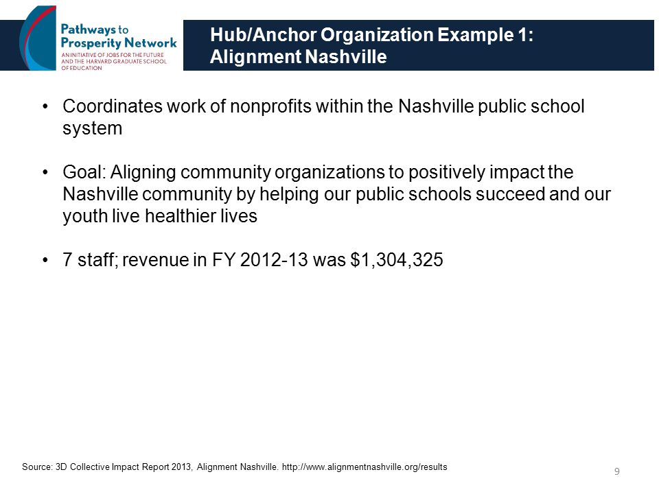 Alignment Nashville: Committees 10 Organized around 22 committees that are structured around either grade levels or health issues Committee members represent stakeholders that include small non-profits, public schools, city government, public health, higher education, large non-profits, and the business community Committees meet monthly develop aligned, strategic plans Operating Board comprising chair and vice chair of each committee provides oversight for the committees Committee make-up (determined by committee chair and vice-chair with input from Alignment Nashville staff): 2 school principals (additional teachers and counselors included as appropriate) 7 representatives from non-profits in fields relevant to committee's scope 2 representatives from the broader community (civic/business education) Alignment Nashville staff (ex-officio) Source: Needle-Moving Collective Impact Guide: Capacity and Structure, The Bridgespan Group.