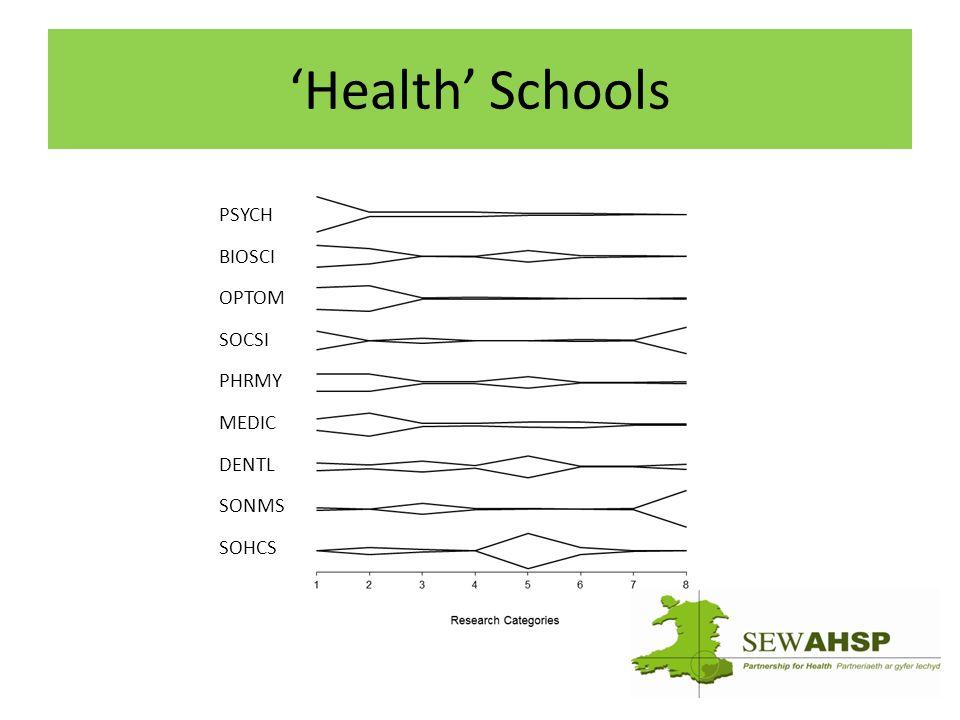 'Health' Schools PSYCH BIOSCI OPTOM SOCSI PHRMY MEDIC DENTL SONMS SOHCS