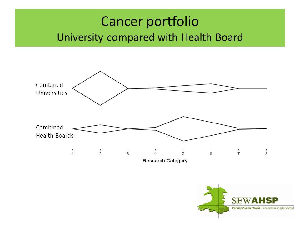 Cancer portfolio University compared with Health Board Combined Universities Combined Health Boards